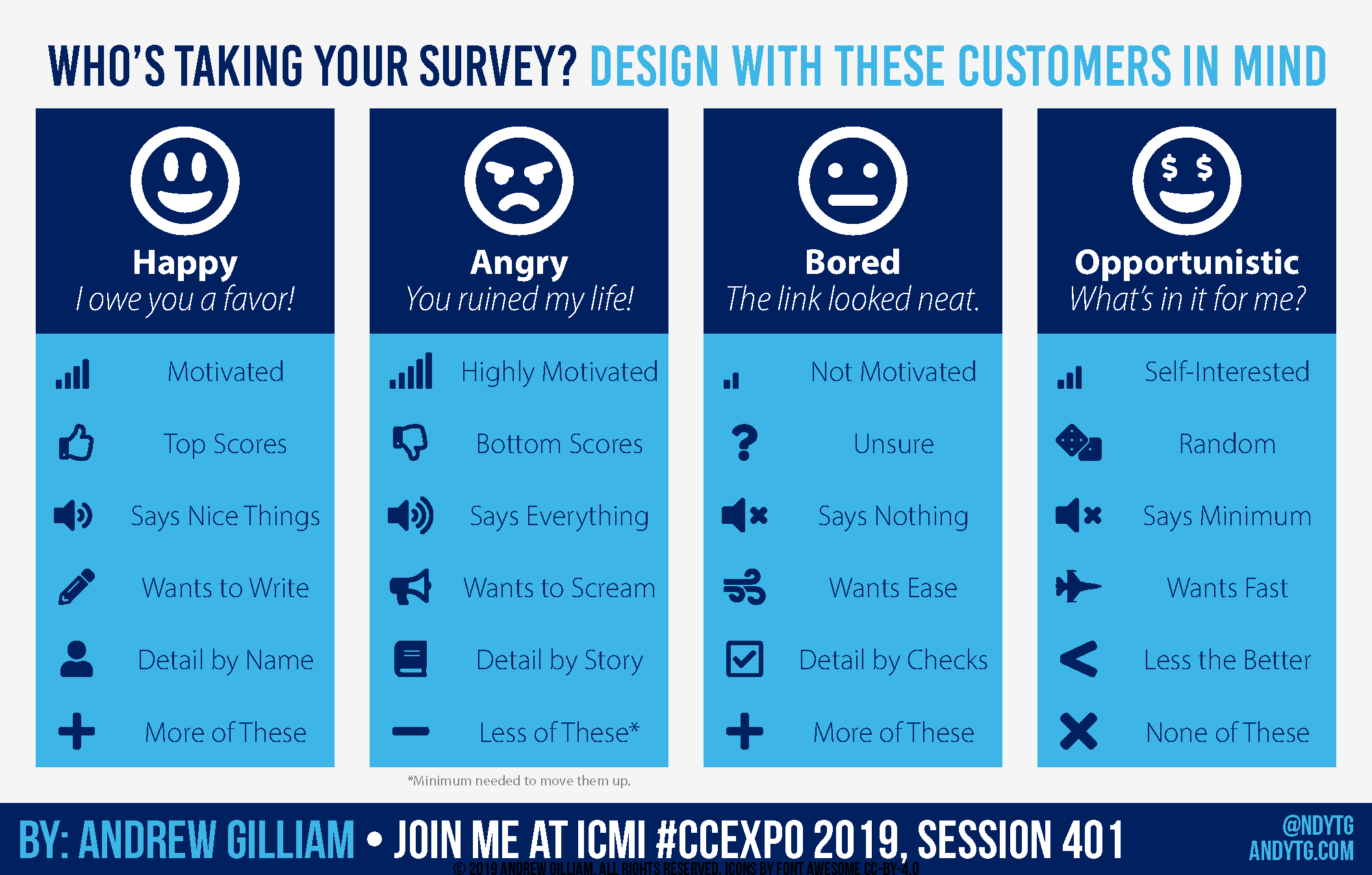 Who's Taking Your Survey: Design With These Customers In Mind
